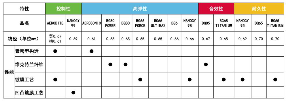 羽毛球線規格參數表-1.jpg